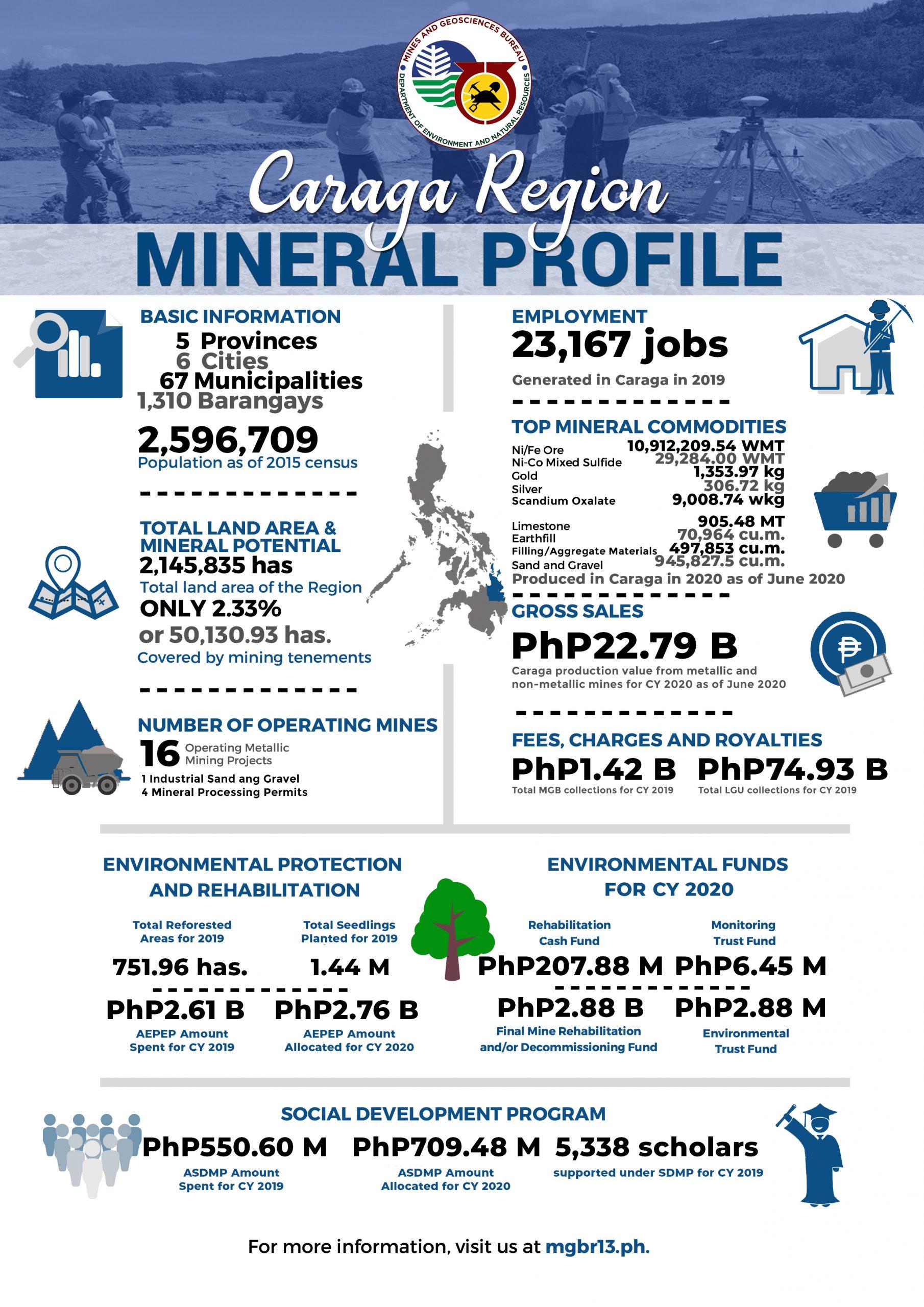 Caraga Mineral Profile